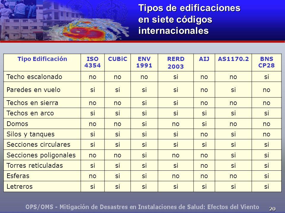 Tipos de edificaciones en siete códigos internacionales