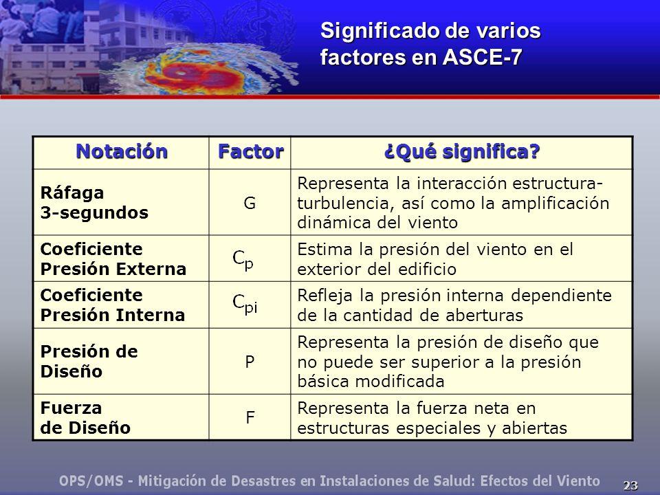 Significado de varios factores en ASCE-7