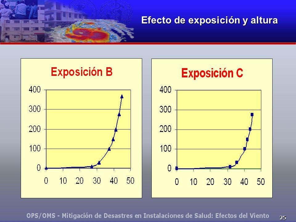 Efecto de exposición y altura
