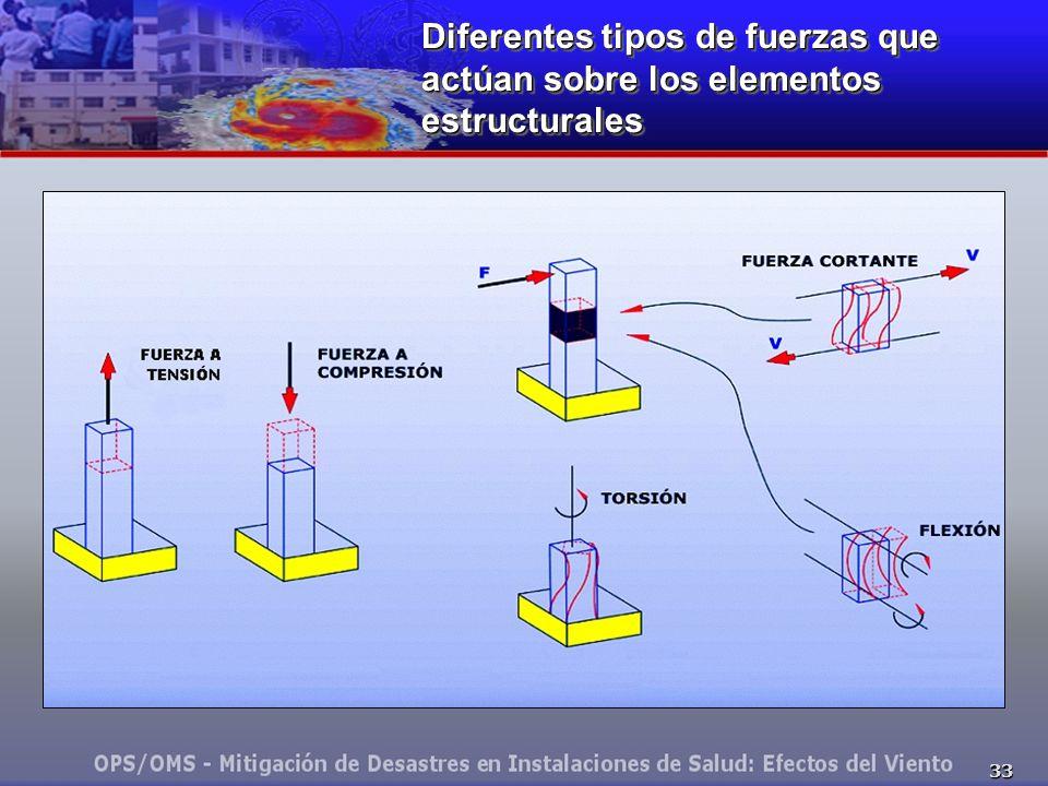 Diferentes tipos de fuerzas que actúan sobre los elementos estructurales