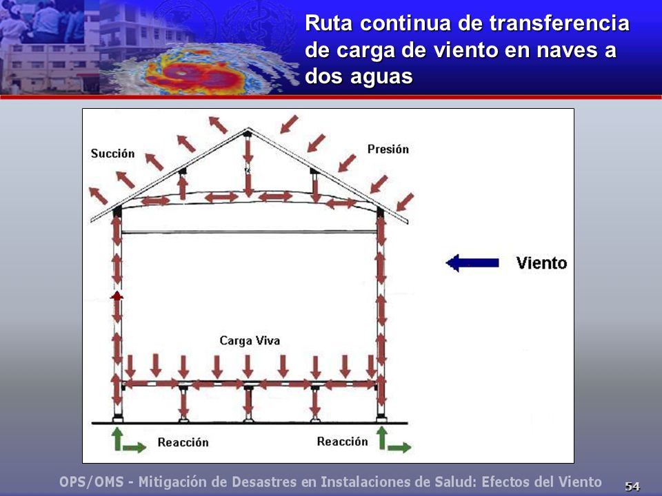 Ruta continua de transferencia de carga de viento en naves a dos aguas