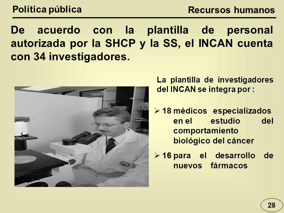 Política pública Recursos humanos. De acuerdo con la plantilla de personal autorizada por la SHCP y la SS, el INCAN cuenta con 34 investigadores.