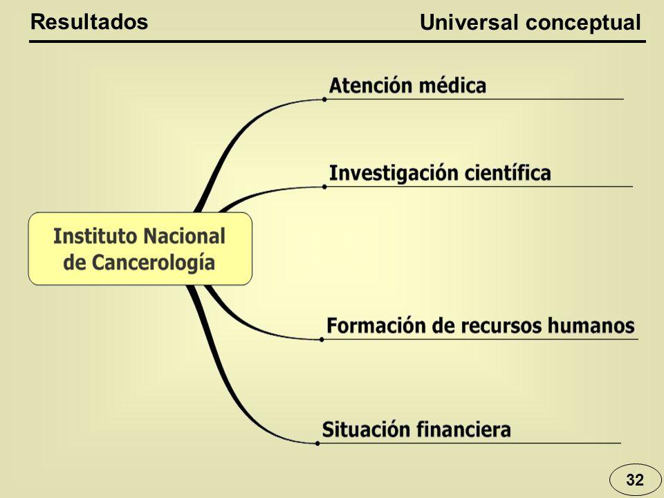 Resultados Universal conceptual