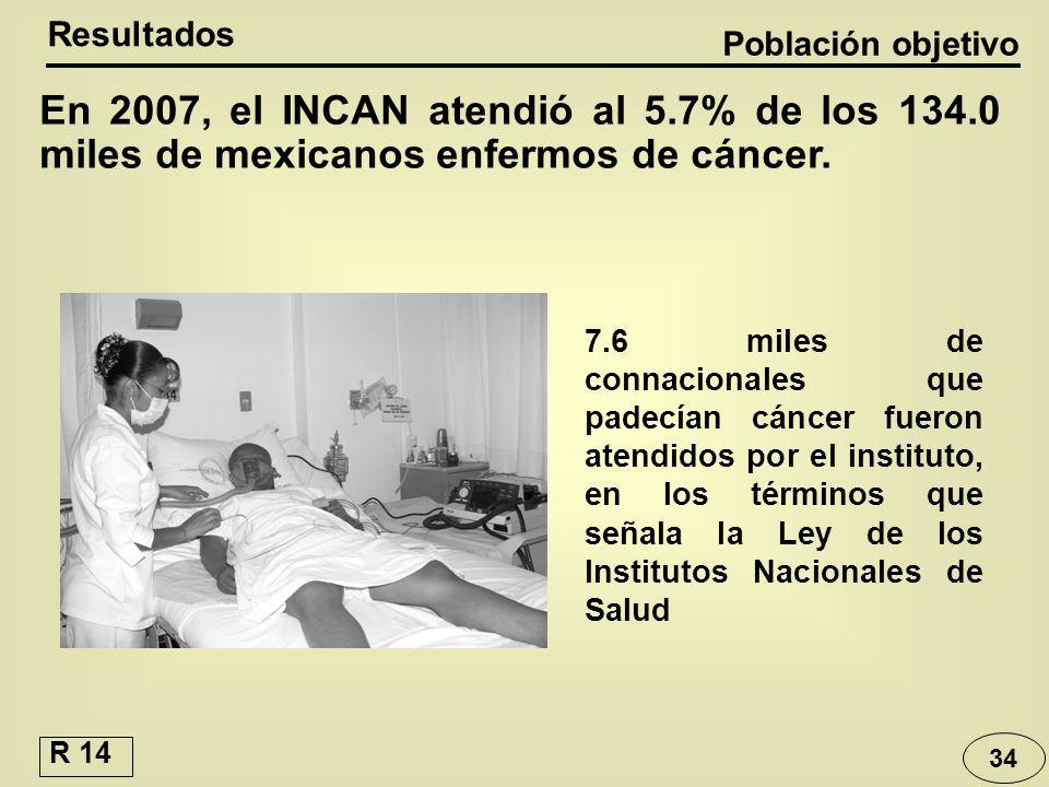 Resultados Población objetivo. En 2007, el INCAN atendió al 5.7% de los 134.0 miles de mexicanos enfermos de cáncer.