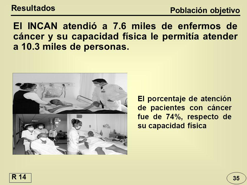 Resultados Población objetivo.