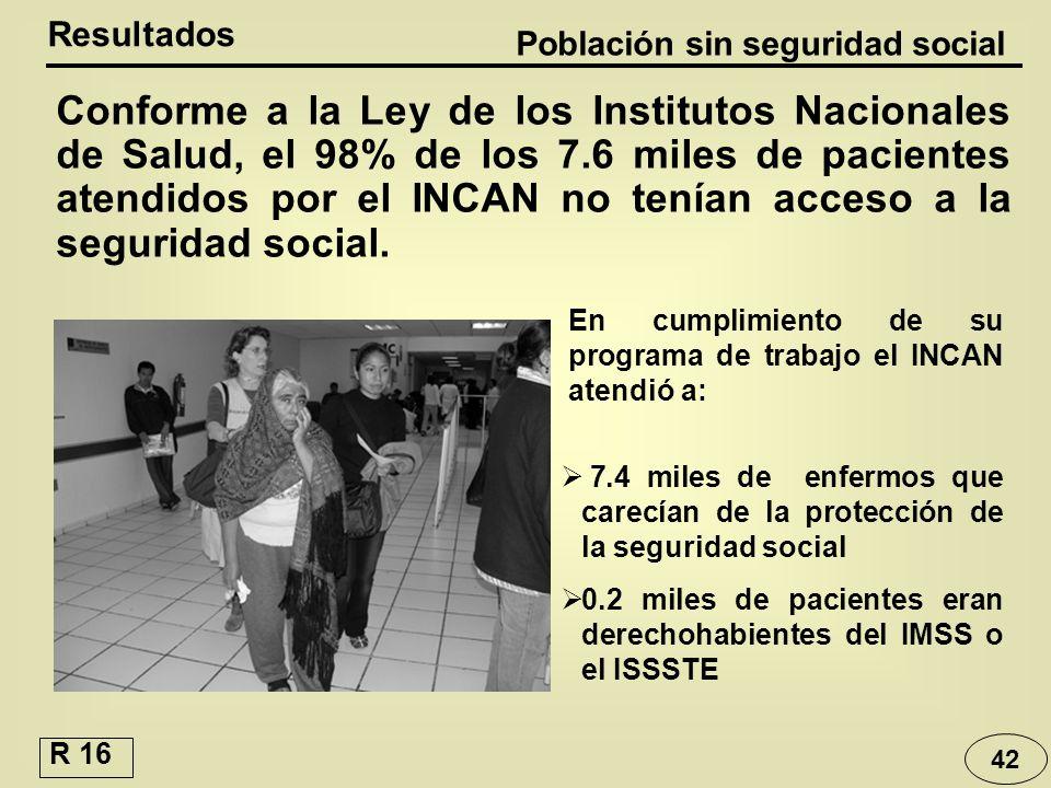 Población sin seguridad social