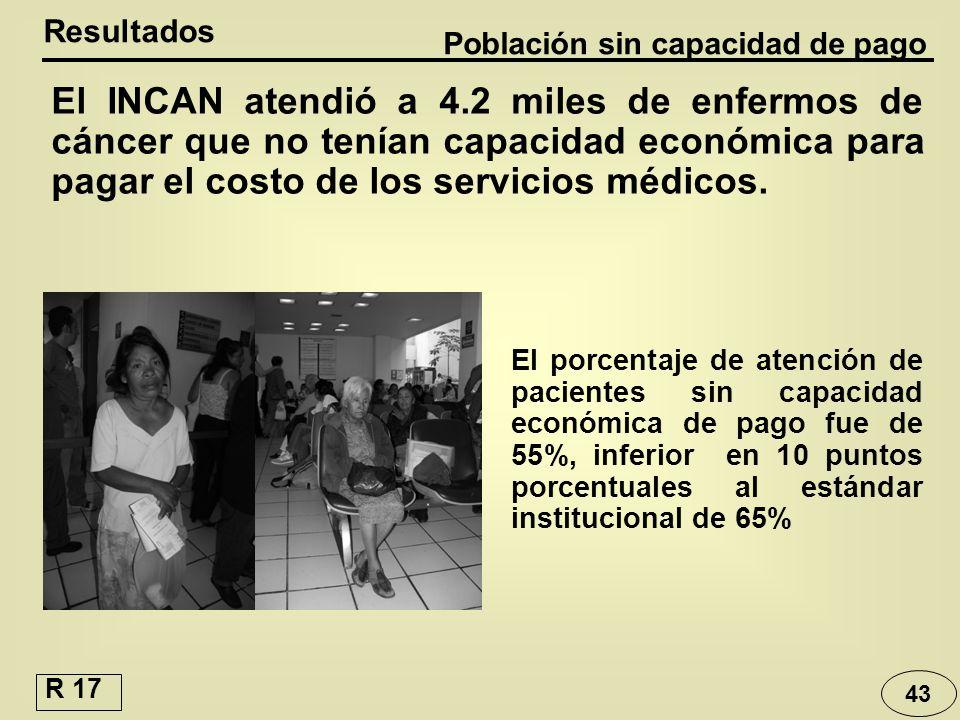 Población sin capacidad de pago