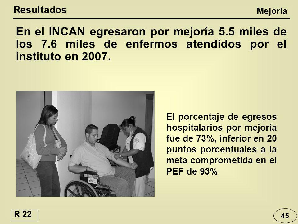 Resultados Mejoría. En el INCAN egresaron por mejoría 5.5 miles de los 7.6 miles de enfermos atendidos por el instituto en 2007.