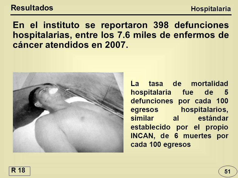 Resultados Hospitalaria. En el instituto se reportaron 398 defunciones hospitalarias, entre los 7.6 miles de enfermos de cáncer atendidos en 2007.