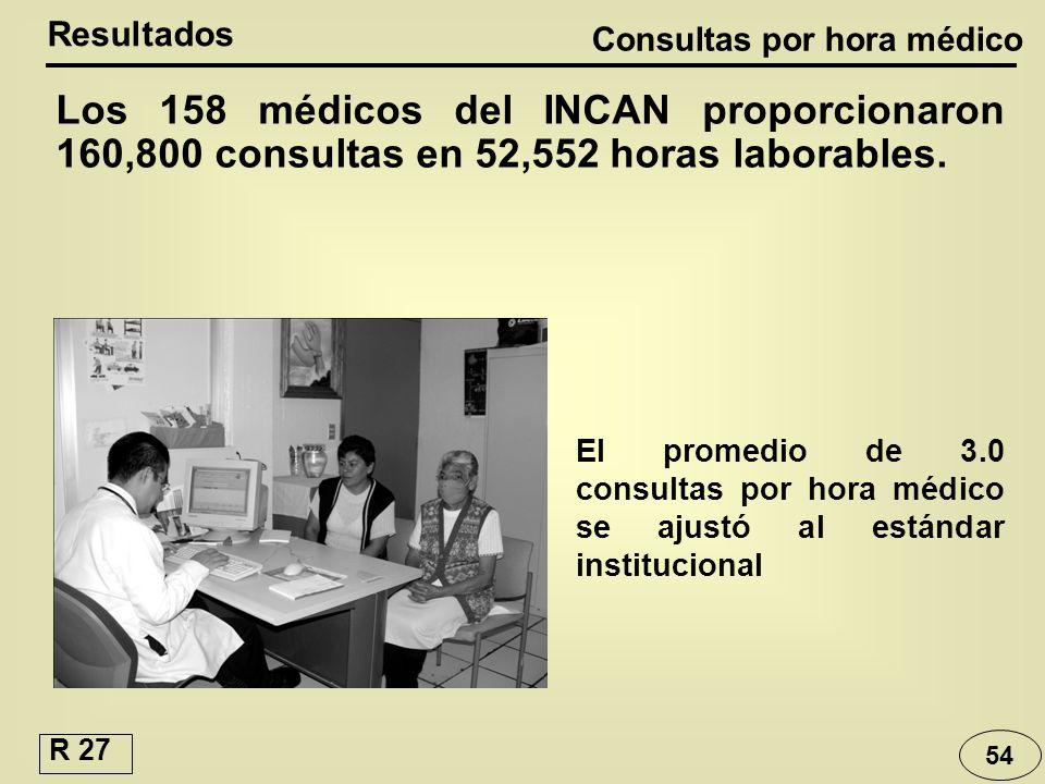 Consultas por hora médico