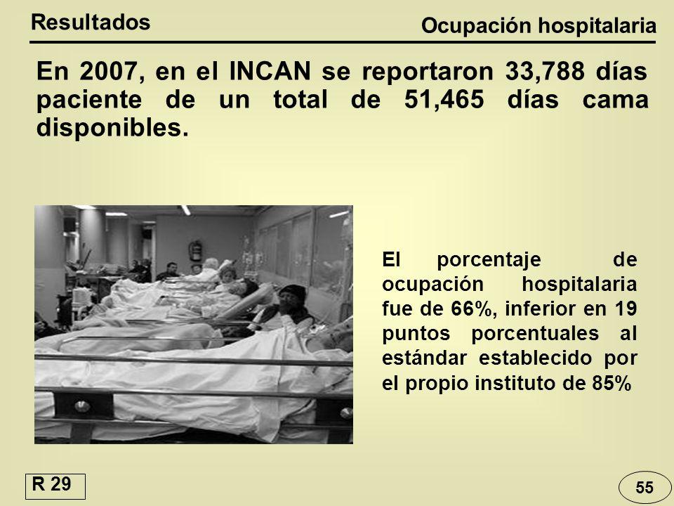 Ocupación hospitalaria