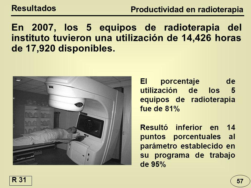 Productividad en radioterapia