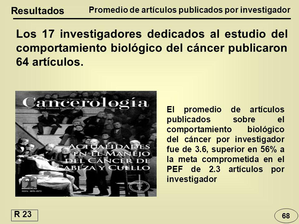 Promedio de artículos publicados por investigador