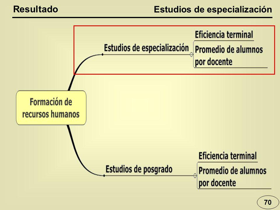 Estudios de especialización