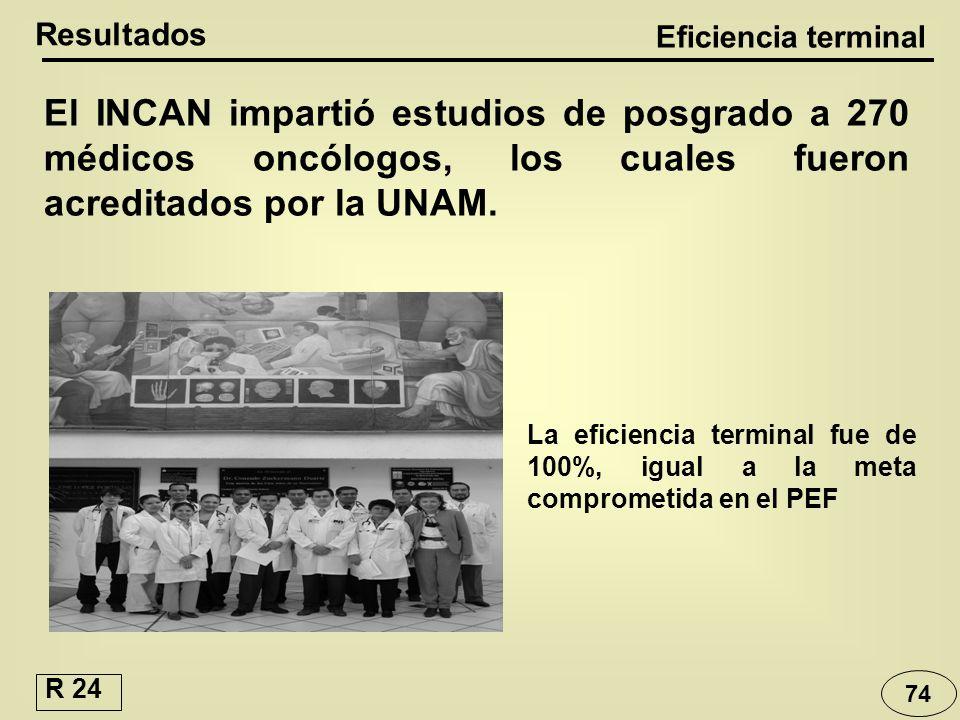 Resultados Eficiencia terminal. El INCAN impartió estudios de posgrado a 270 médicos oncólogos, los cuales fueron acreditados por la UNAM.
