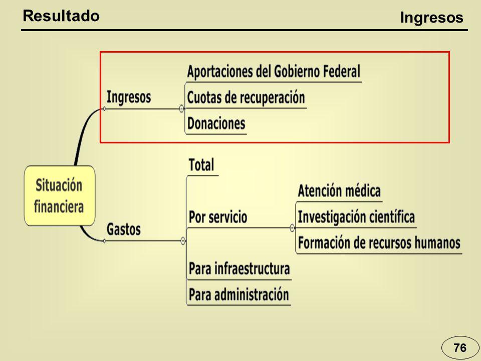 Resultado Ingresos 76