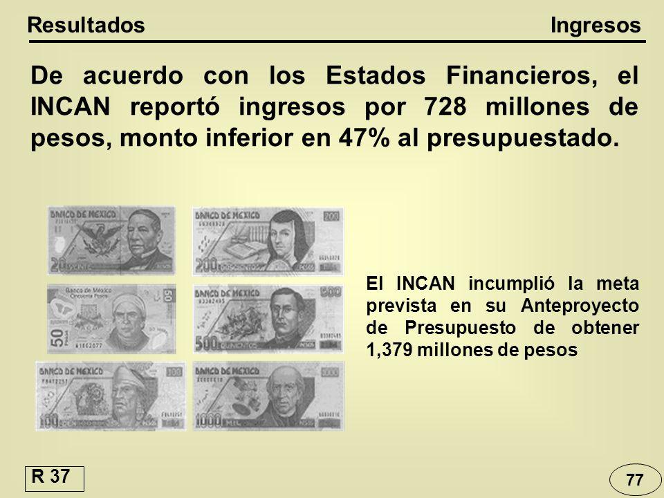 Resultados Ingresos.