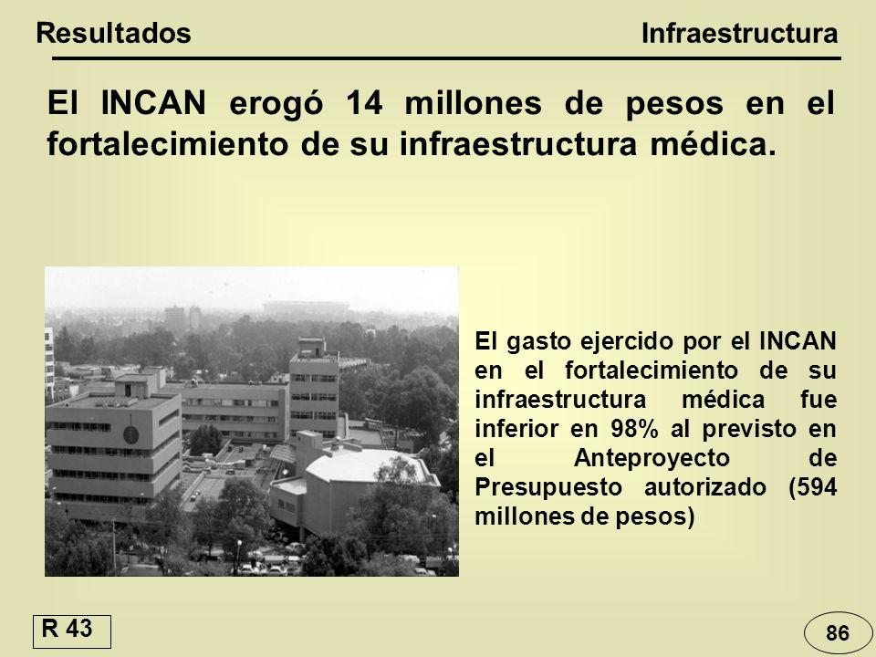 Resultados Infraestructura. El INCAN erogó 14 millones de pesos en el fortalecimiento de su infraestructura médica.