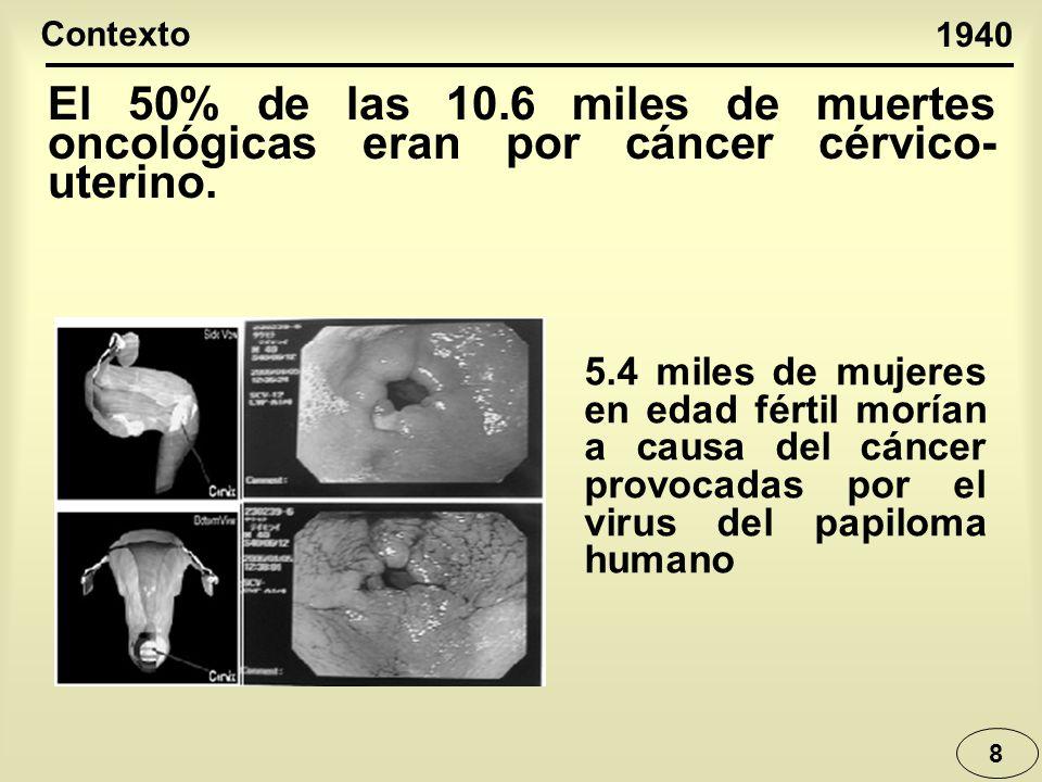 Contexto 1940. El 50% de las 10.6 miles de muertes oncológicas eran por cáncer cérvico-uterino.