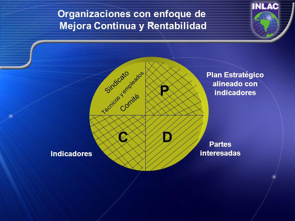 Organizaciones con enfoque de Mejora Continua y Rentabilidad