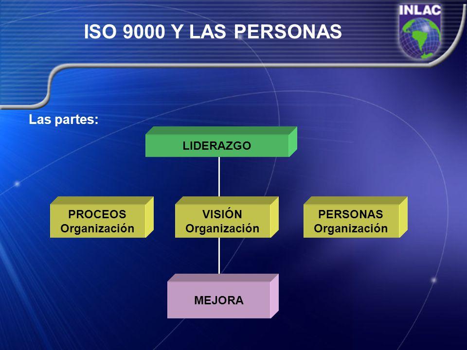 ISO 9000 Y LAS PERSONAS Las partes: LIDERAZGO PROCEOS Organización