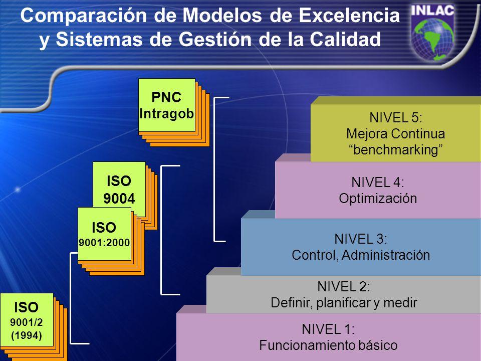 Comparación de Modelos de Excelencia