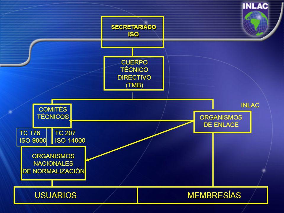 USUARIOS MEMBRESÍAS ISO CUERPO TÉCNICO DIRECTIVO (TMB) INLAC COMITÉS