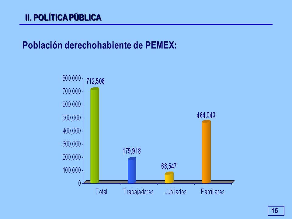 Población derechohabiente de PEMEX: