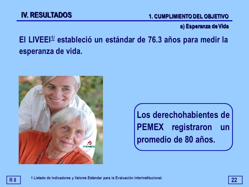 Los derechohabientes de PEMEX registraron un promedio de 80 años.