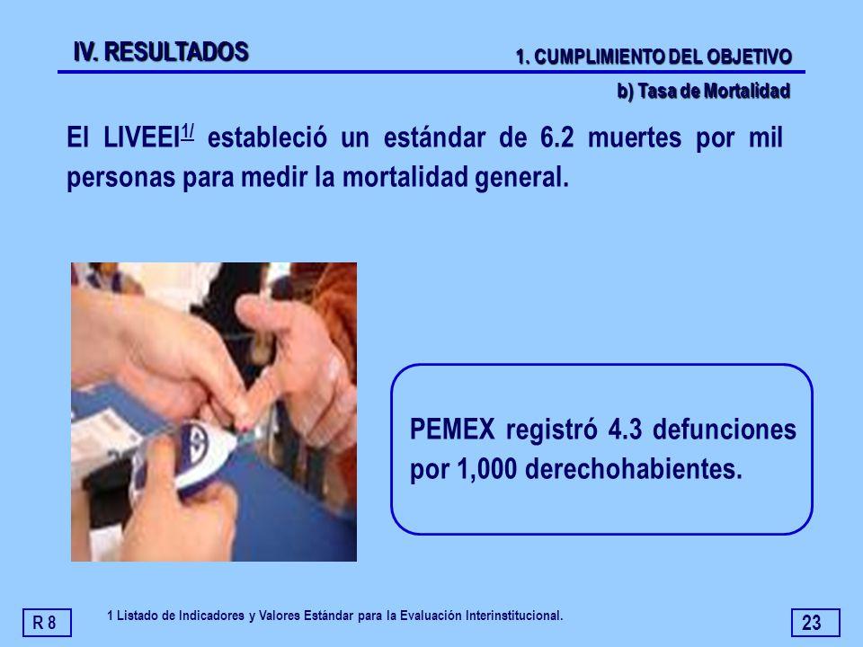 PEMEX registró 4.3 defunciones por 1,000 derechohabientes.
