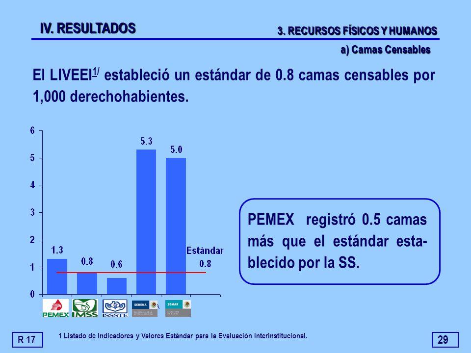 PEMEX registró 0.5 camas más que el estándar esta- blecido por la SS.