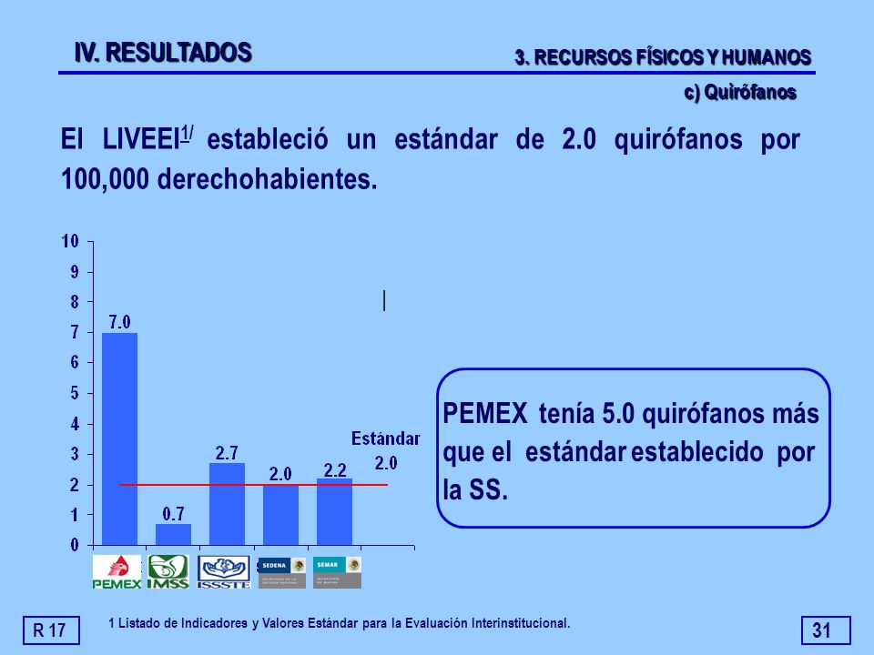 IV. RESULTADOS 3. RECURSOS FÍSICOS Y HUMANOS. c) Quirófanos. El LIVEEI1/ estableció un estándar de 2.0 quirófanos por 100,000 derechohabientes.