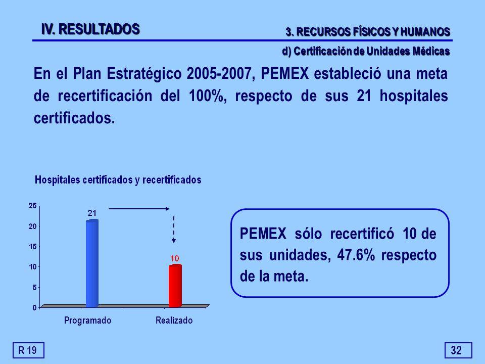 IV. RESULTADOS 3. RECURSOS FÍSICOS Y HUMANOS. d) Certificación de Unidades Médicas.