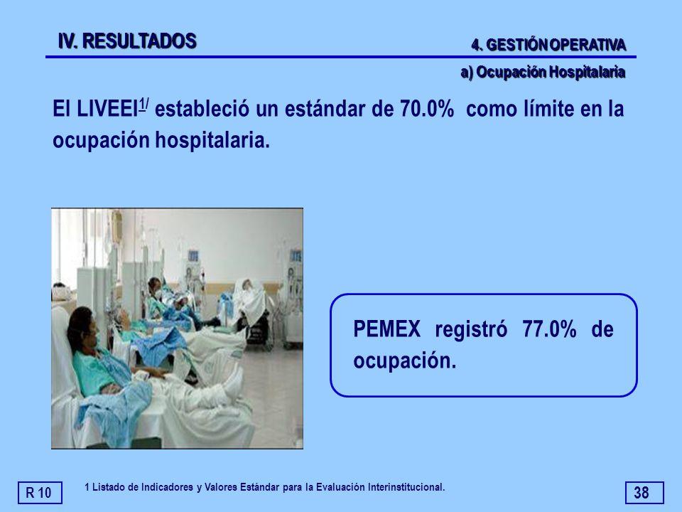 PEMEX registró 77.0% de ocupación.