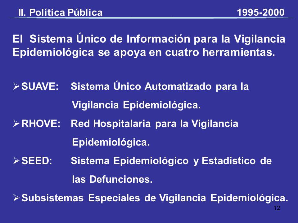 II. Política Pública 1995-2000. El Sistema Único de Información para la Vigilancia Epidemiológica se apoya en cuatro herramientas.