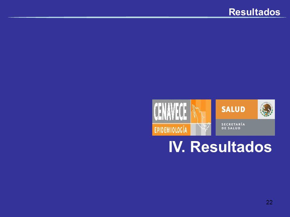 Resultados IV. Resultados