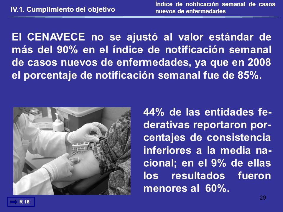 Índice de notificación semanal de casos nuevos de enfermedades