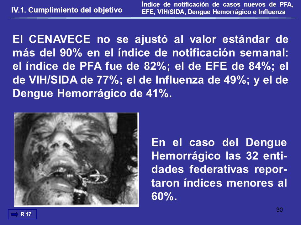 Índice de notificación de casos nuevos de PFA, EFE, VIH/SIDA, Dengue Hemorrágico e Influenza
