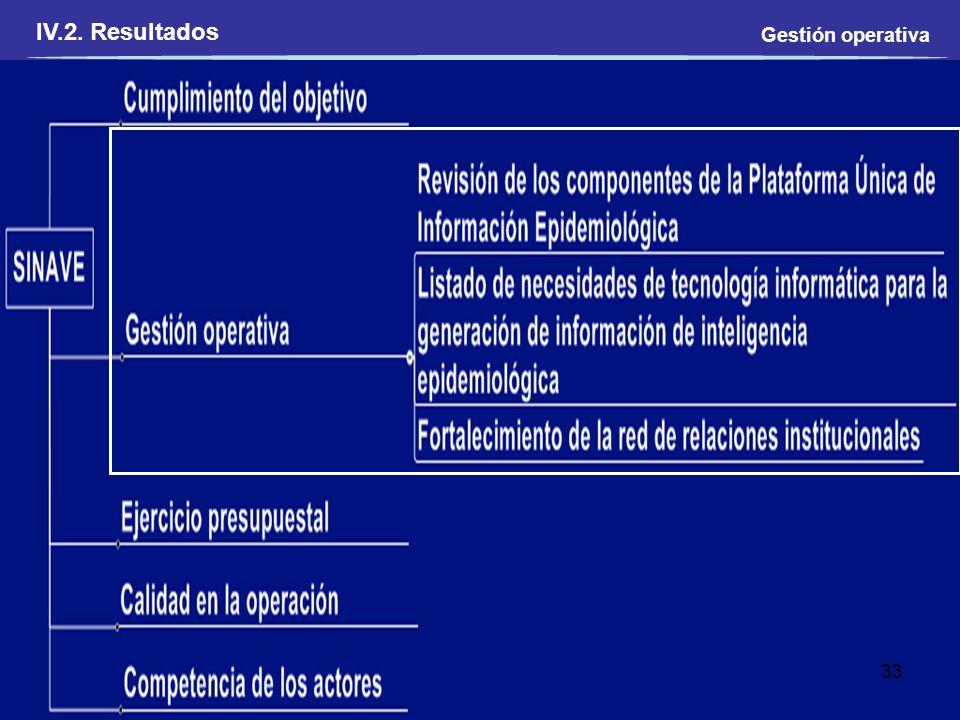 IV.2. Resultados Gestión operativa