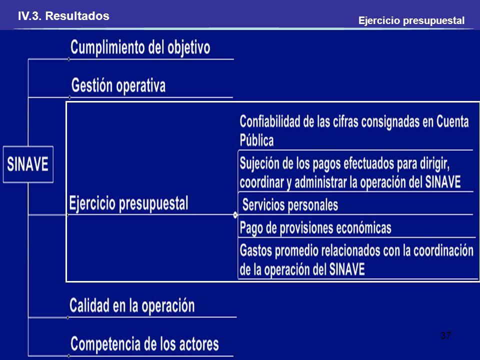 IV.3. Resultados Ejercicio presupuestal