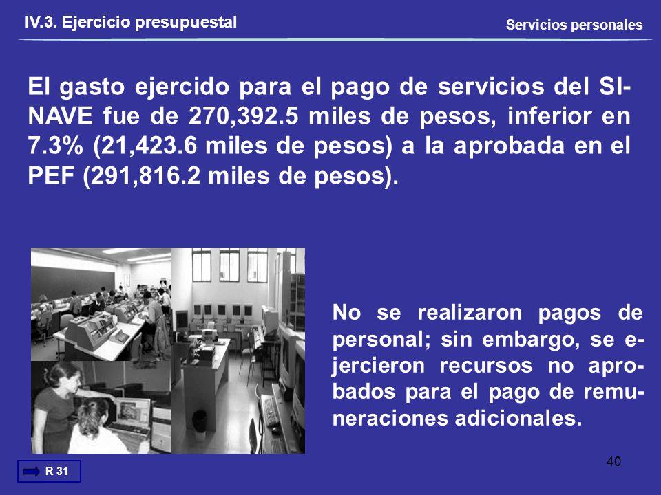 IV.3. Ejercicio presupuestal