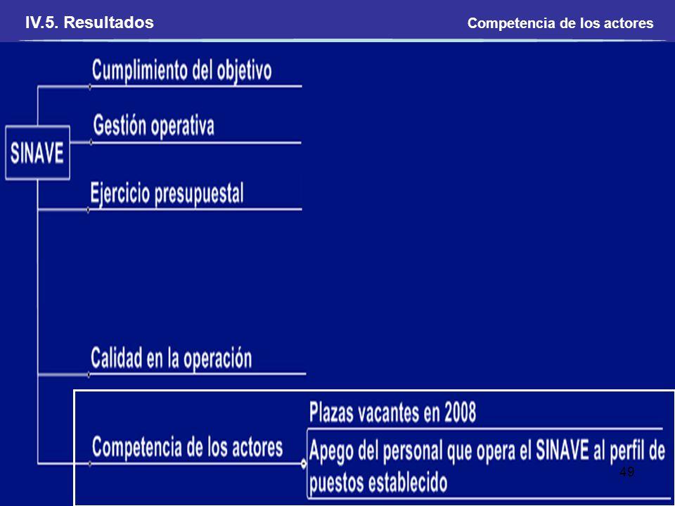 IV.5. Resultados Competencia de los actores