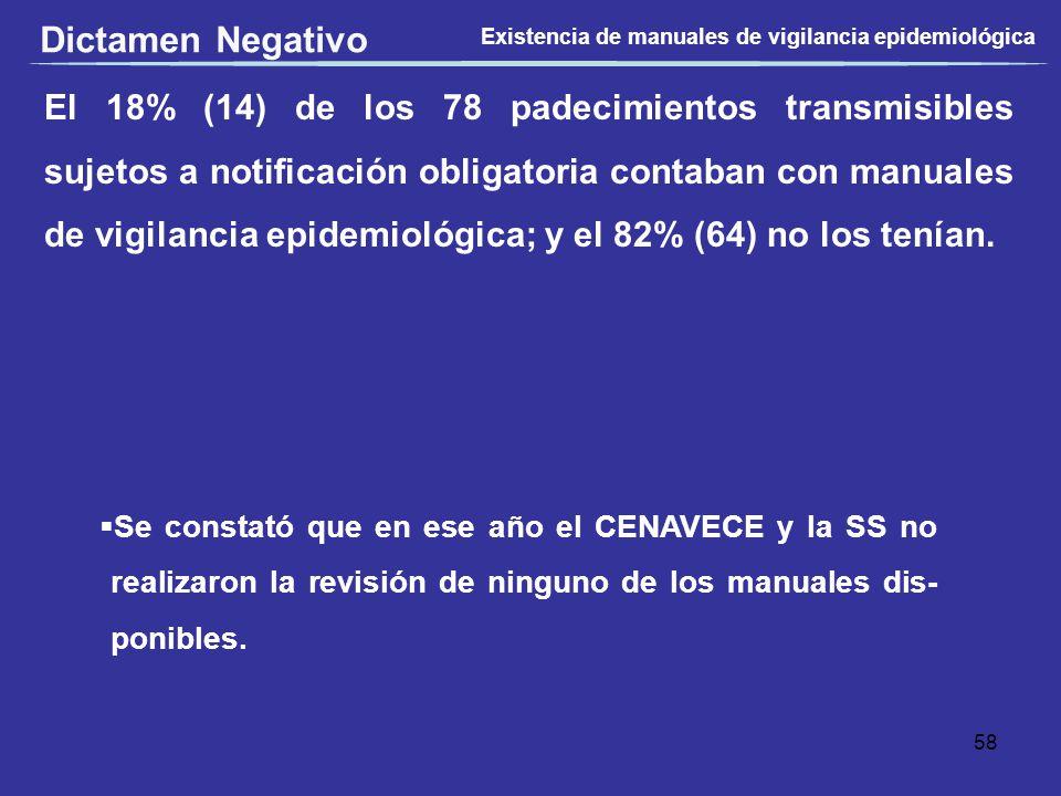 Dictamen Negativo Existencia de manuales de vigilancia epidemiológica.