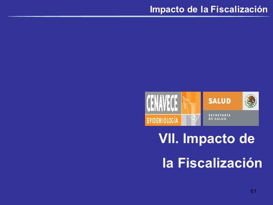 Impacto de la Fiscalización