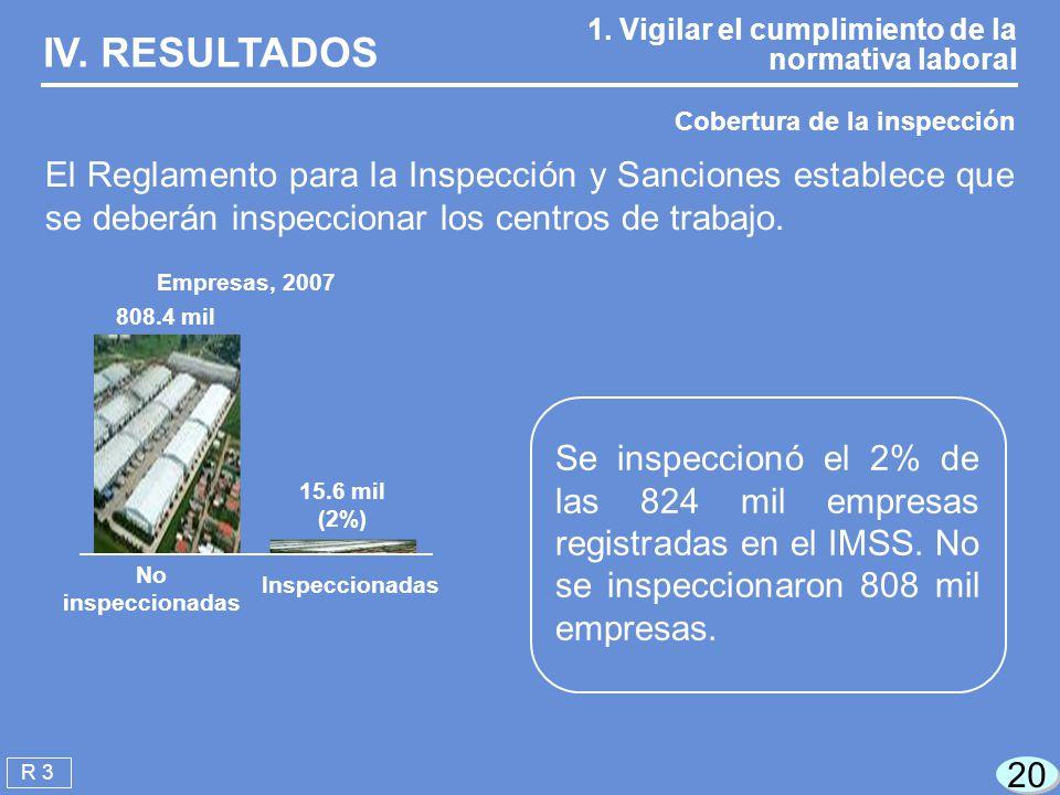 IV. RESULTADOS 1. Vigilar el cumplimiento de la normativa laboral. Cobertura de la inspección.