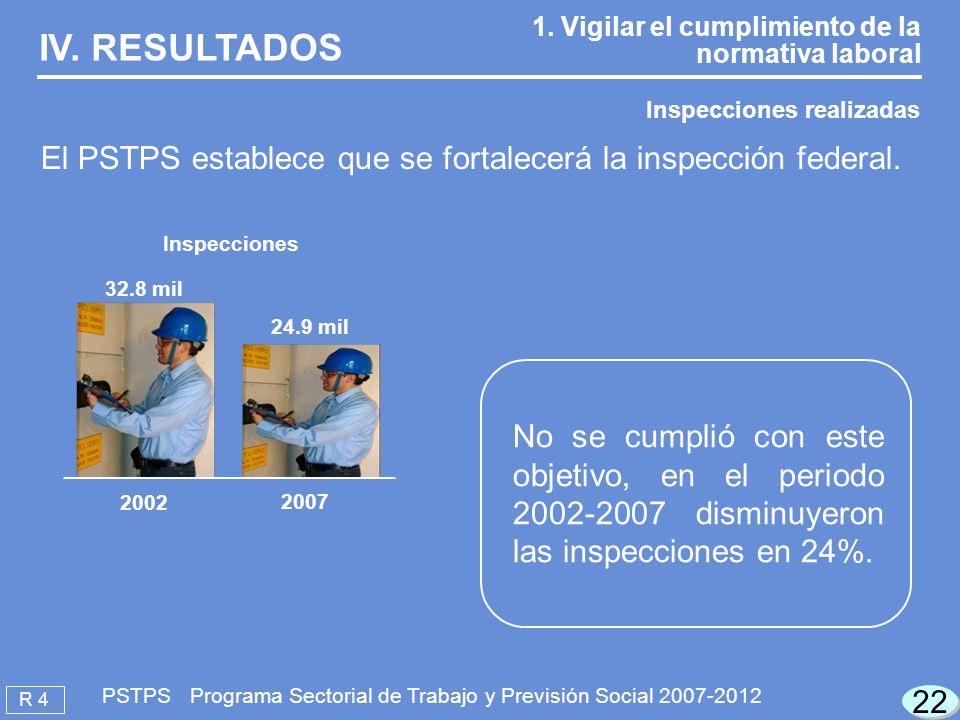 IV. RESULTADOS 1. Vigilar el cumplimiento de la normativa laboral. Inspecciones realizadas.