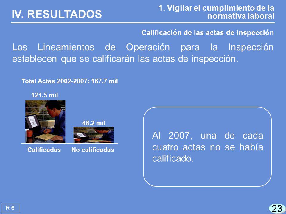 IV. RESULTADOS 1. Vigilar el cumplimiento de la normativa laboral. Calificación de las actas de inspección.