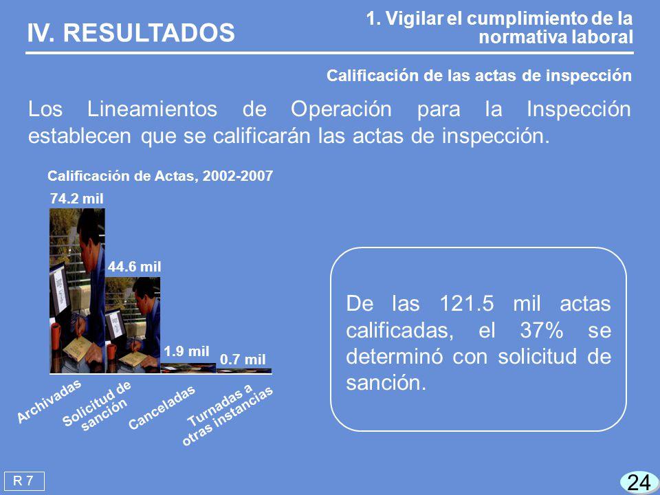 Calificación de Actas, 2002-2007 Turnadas a otras instancias
