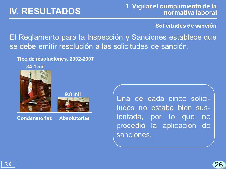 IV. RESULTADOS 1. Vigilar el cumplimiento de la normativa laboral. Solicitudes de sanción.