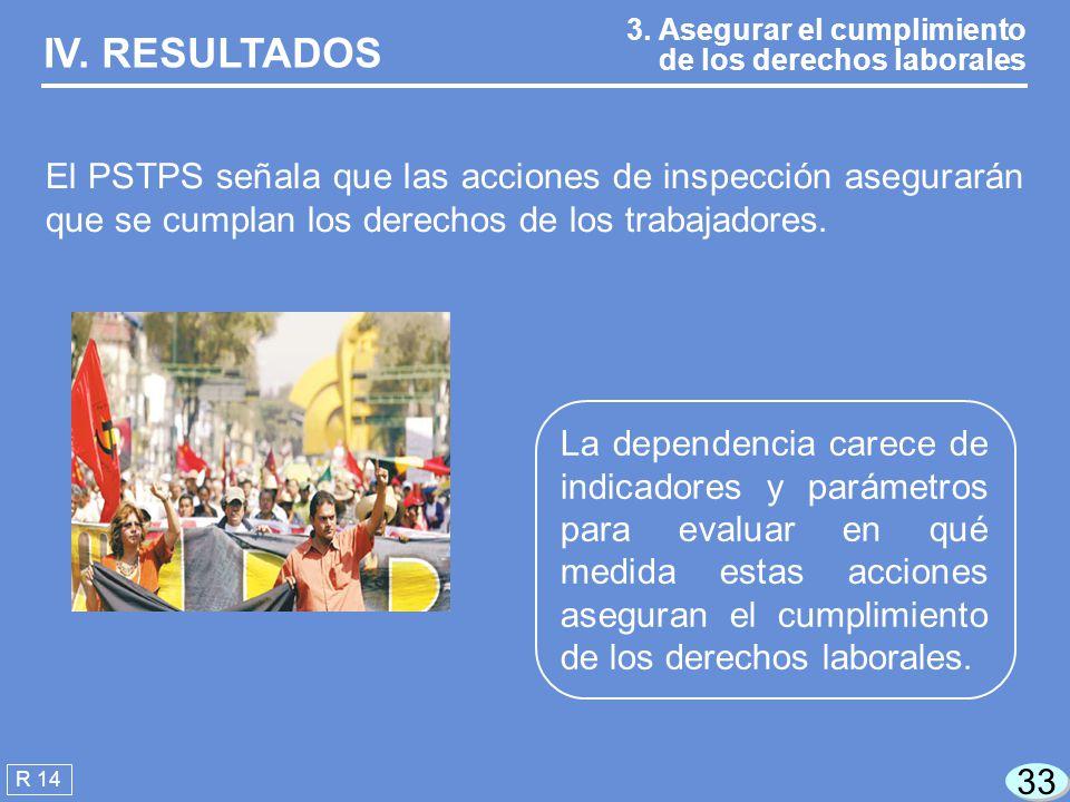IV. RESULTADOS 3. Asegurar el cumplimiento de los derechos laborales.